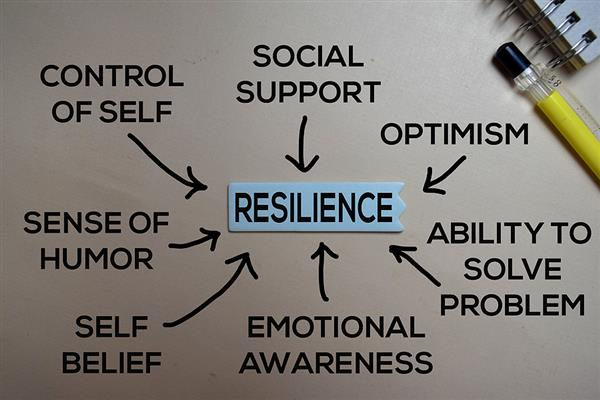 resilience method text with keywords isolated on white board background